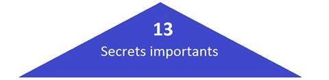 DÉCOUVREZ 13 SECRETS QUI NOUS CAUSENT DES MALHEURS